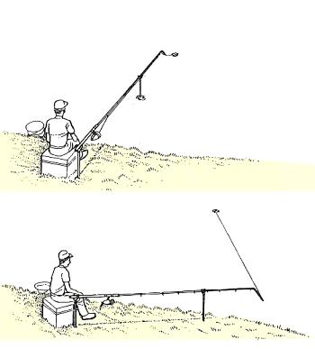 Angeln mit der Schwingspitze
