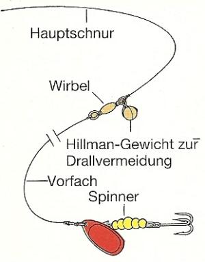 Spinner und Löffel