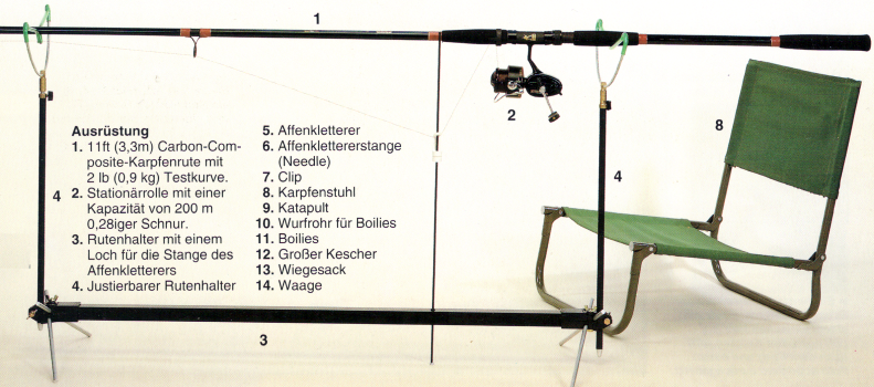 Karpfenfischen, die verschiedenen Methoden